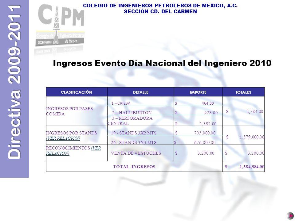 Directiva 2009-2011 COLEGIO DE INGENIEROS PETROLEROS DE MEXICO, A.C. SECCIÓN CD. DEL CARMEN Ingresos Evento Día Nacional del Ingeniero 2010 CLASIFICAC