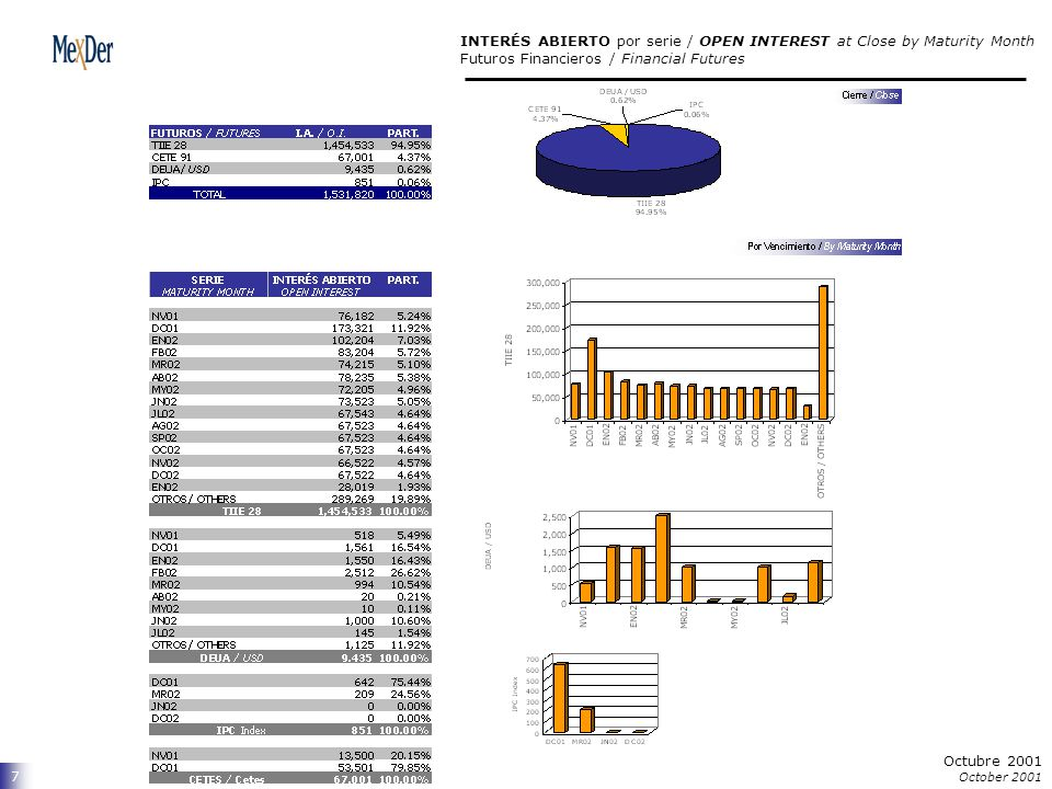 8 Octubre 2001 October 2001 INTERÉS ABIERTO Análisis Comparativo / Change OPEN INTEREST Analysis Futuros Financieros / Financial Futures