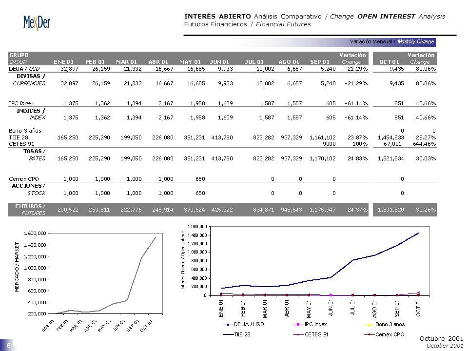 9 ESTADÍSTICAS DE MERCADO / MARKET STATISTICS Futuros Financieros / Financial Futures Octubre 2001 October 2001