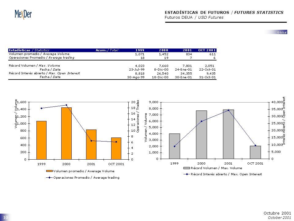10 ESTADÍSTICAS DE FUTUROS / FUTURES STATISTICS Futuros DEUA / USD Futures Octubre 2001 October 2001
