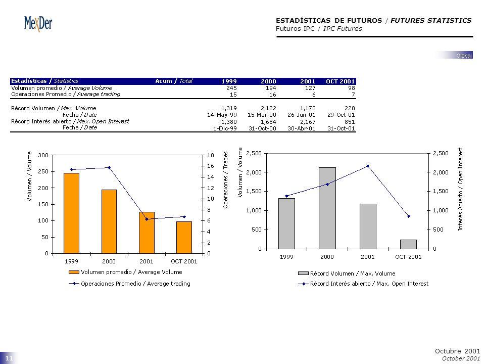 11 ESTADÍSTICAS DE FUTUROS / FUTURES STATISTICS Futuros IPC / IPC Futures Octubre 2001 October 2001
