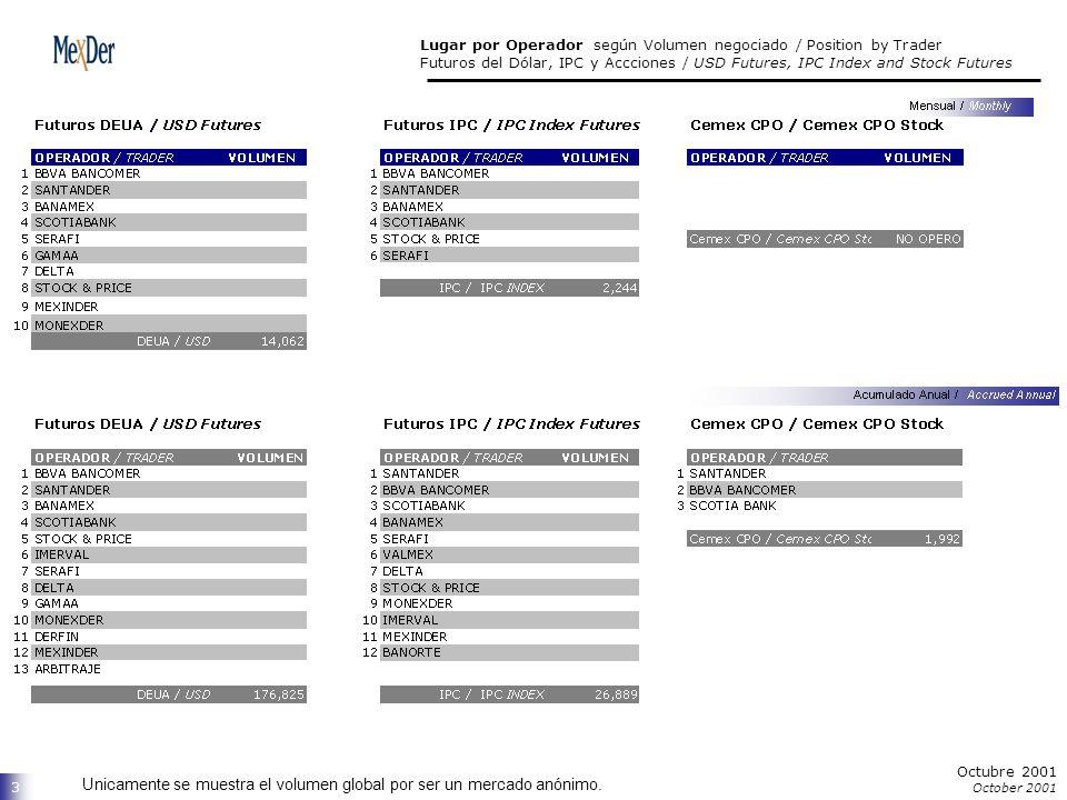 4 Octubre 2001 October 2001 Unicamente se muestra el volumen global por ser un mercado anónimo.
