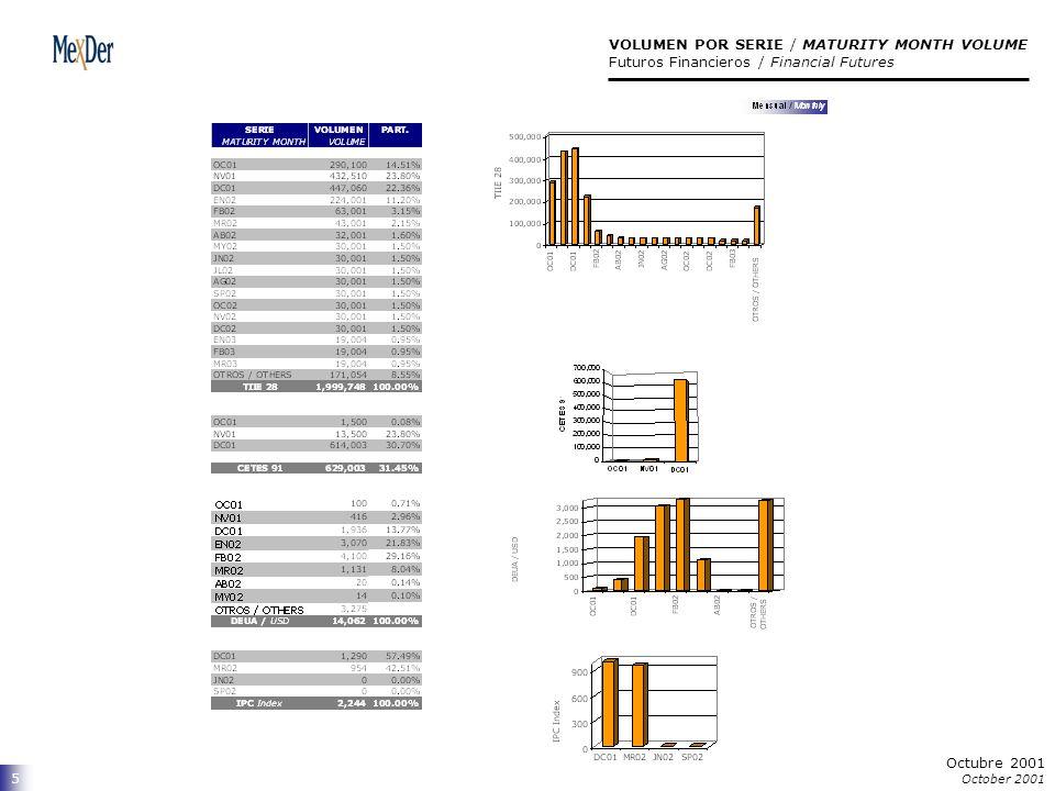 6 VOLUMEN / VOLUME Futuros Financieros / Financial Futures Octubre 2001 October 2001
