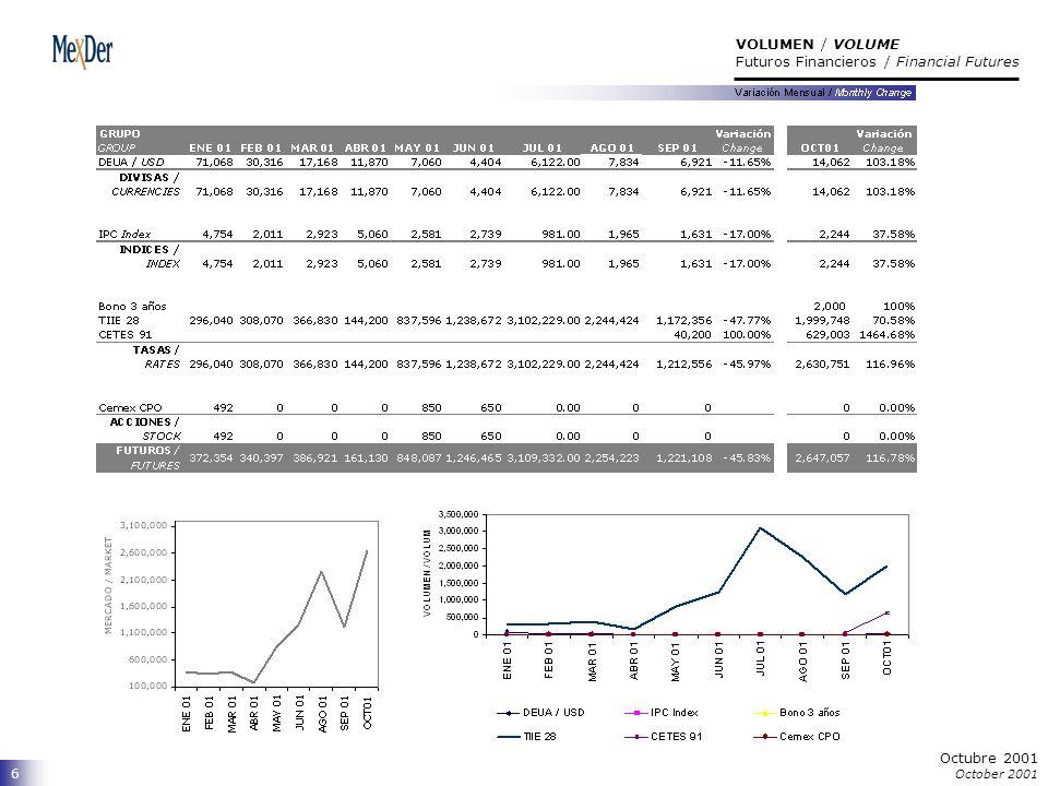 7 INTERÉS ABIERTO por serie / OPEN INTEREST at Close by Maturity Month Futuros Financieros / Financial Futures