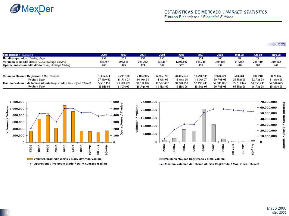 Mayo 2008 May 2008 11 ESTADÍSTICAS DE MERCADO / MARKET STATISTICS Futuros Financieros / Financial Futures