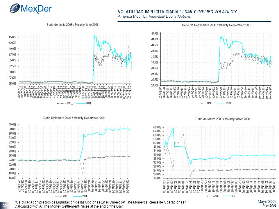 Mayo 2008 May 2008 32 VOLATILIDAD IMPLÍCITA DIARIA * / DAILY IMPLIED VOLATILITY América Móvil L / Individual Equity Options *Calculada con precios de