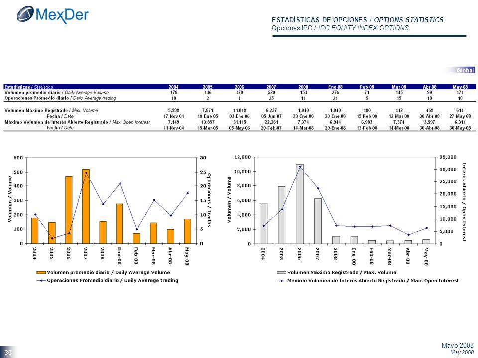 Mayo 2008 May 2008 35 ESTADÍSTICAS DE OPCIONES / OPTIONS STATISTICS Opciones IPC / IPC EQUITY INDEX OPTIONS