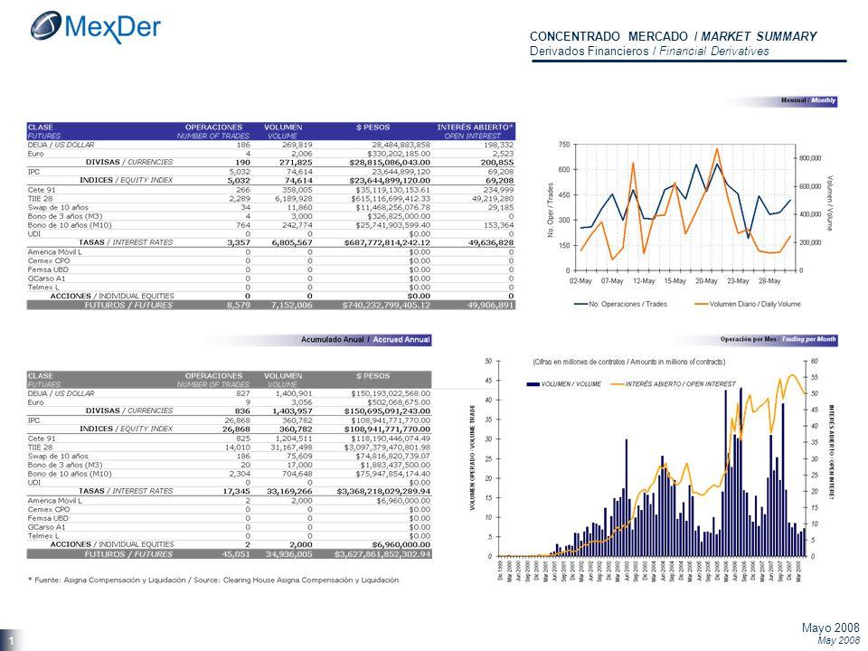 Mayo 2008 May 2008 1 CONCENTRADO MERCADO / MARKET SUMMARY Derivados Financieros / Financial Derivatives