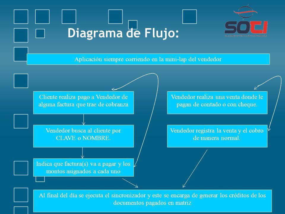 Diagrama de Flujo: Aplicación siempre corriendo en la mini-lap del vendedor Cliente realiza pago a Vendedor de alguna factura que trae de cobranza Ven
