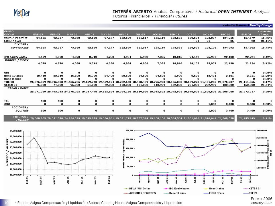 Enero 2006 January 2006 10 INTERÉS ABIERTO Análisis Comparativo / Historical OPEN INTEREST Analysis Futuros Financieros / Financial Futures * Fuente: