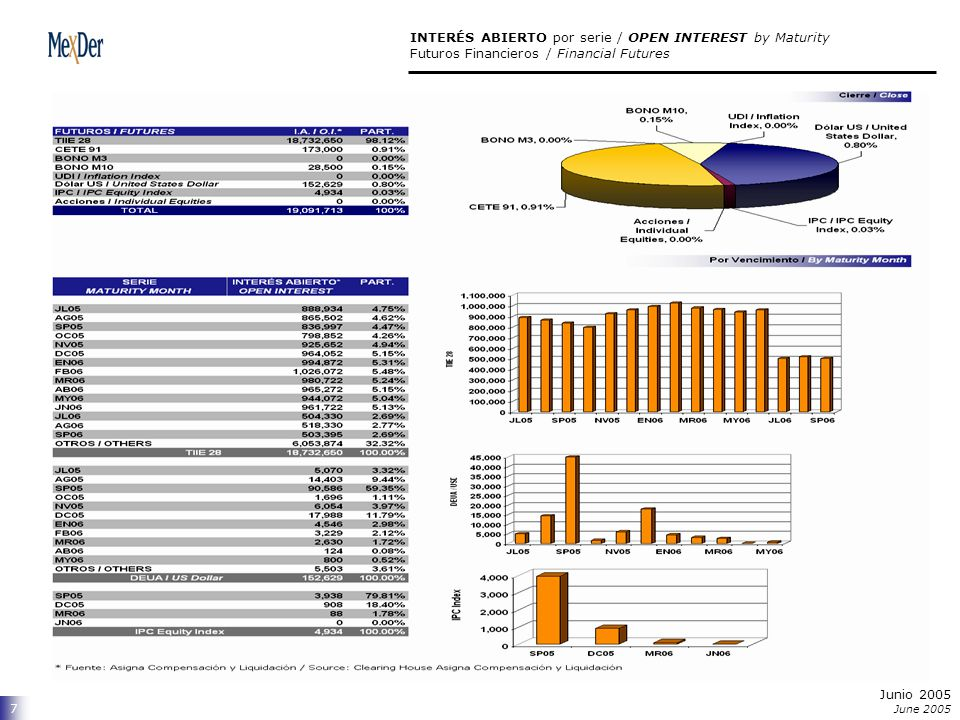 Junio 2005 June 2005 7 INTERÉS ABIERTO por serie / OPEN INTEREST by Maturity Futuros Financieros / Financial Futures