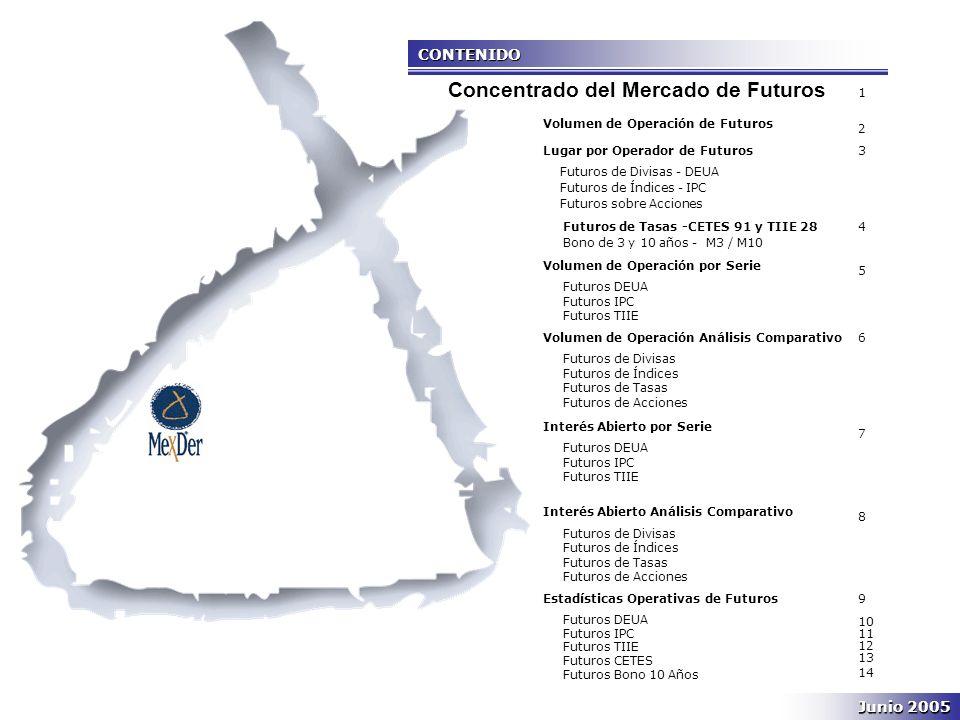 CONTENIDO Junio 2005 Volumen de Operación de Futuros Lugar por Operador de Futuros Futuros de Divisas - DEUA Futuros de Índices - IPC Futuros sobre Acciones Futuros de Tasas -CETES 91 y TIIE 28 Bono de 3 y 10 años - M3 / M10 Volumen de Operación por Serie Futuros DEUA Futuros IPC Futuros TIIE Volumen de Operación Análisis Comparativo Futuros de Divisas Futuros de Índices Futuros de Tasas Futuros de Acciones Interés Abierto por Serie Futuros DEUA Futuros IPC Futuros TIIE Interés Abierto Análisis Comparativo Futuros de Divisas Futuros de Índices Futuros de Tasas Futuros de Acciones Estadísticas Operativas de Futuros Futuros DEUA Futuros IPC Futuros TIIE Futuros CETES Futuros Bono 10 Años 1 2 3 4 5 6 7 8 9 10 11 12 13 14 Concentrado del Mercado de Futuros