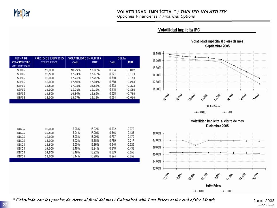 Junio 2005 June 2005 23 VOLATILIDAD IMPLÍCITA * / IMPLIED VOLATILITY Opciones Financieras / Financial Options * Calculada con los precios de cierre al final del mes / Calcualted with Last Prices at the end of the Month