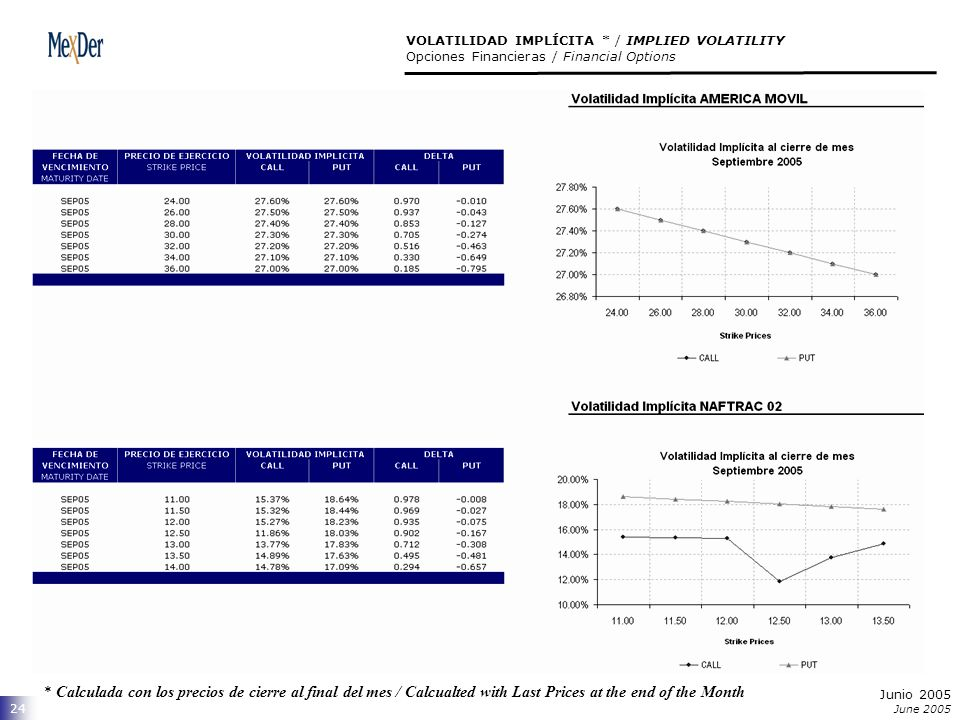 Junio 2005 June 2005 24 VOLATILIDAD IMPLÍCITA * / IMPLIED VOLATILITY Opciones Financieras / Financial Options * Calculada con los precios de cierre al final del mes / Calcualted with Last Prices at the end of the Month