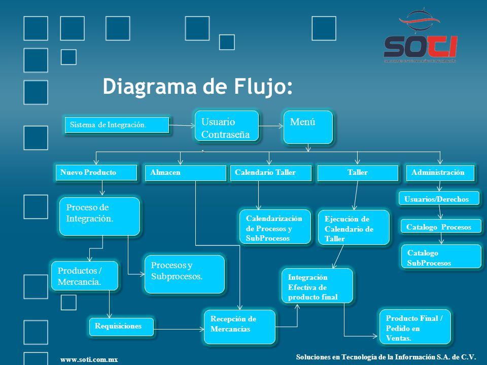 Diagrama de Flujo: Sistema de Integración.Usuario Contraseña.