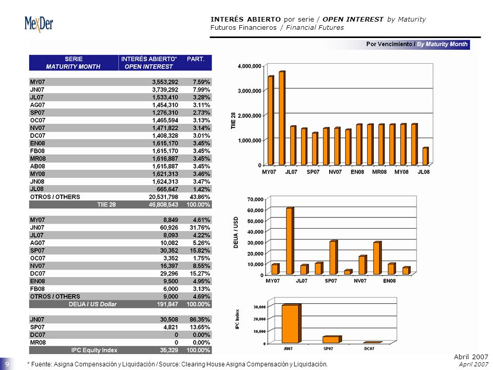 Abril 2007 April 2007 9 INTERÉS ABIERTO por serie / OPEN INTEREST by Maturity Futuros Financieros / Financial Futures * Fuente: Asigna Compensación y Liquidación / Source: Clearing House Asigna Compensación y Liquidación.