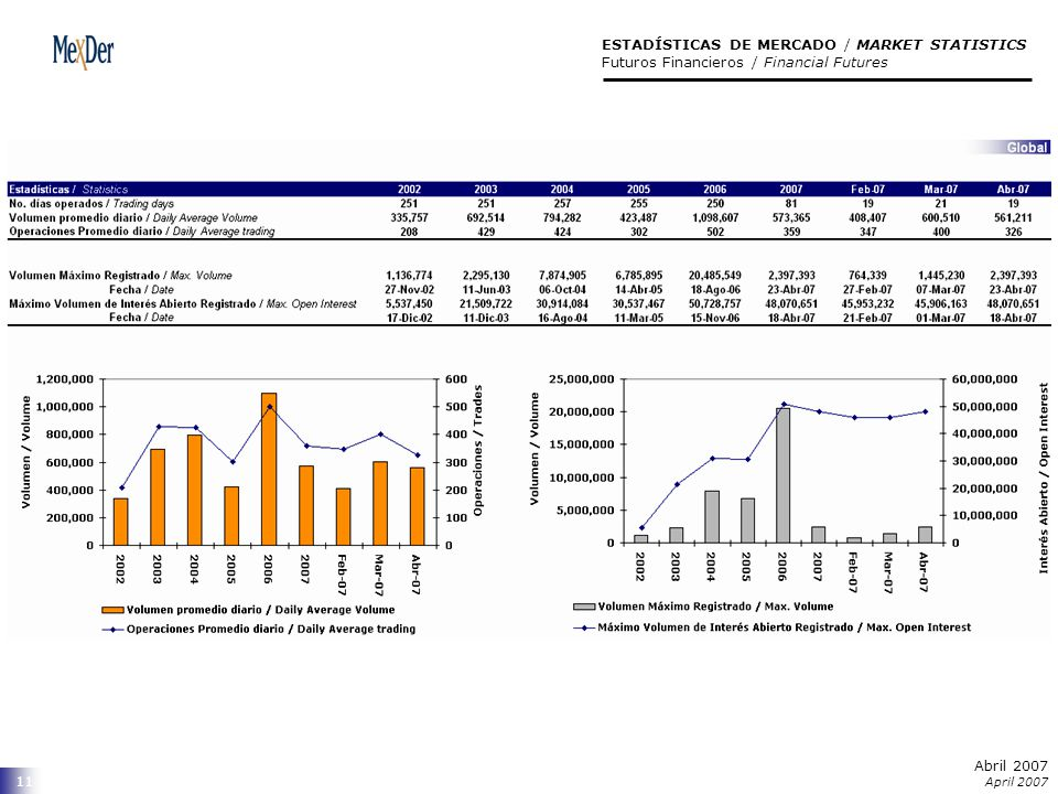 Abril 2007 April 2007 11 ESTADÍSTICAS DE MERCADO / MARKET STATISTICS Futuros Financieros / Financial Futures