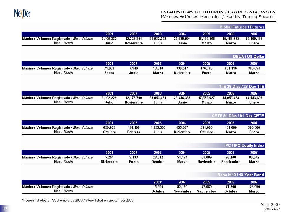 Abril 2007 April 2007 17 ESTADÍSTICAS DE FUTUROS / FUTURES STATISTICS Máximos Históricos Mensuales / Monthly Trading Records