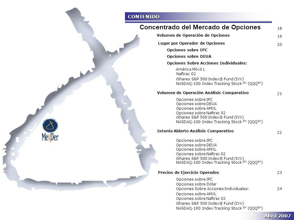 CONTENIDO Volumen de Operación de Opciones Lugar por Operador de Opciones Opciones sobre IPC Opciones sobre DEUA Opciones Sobre Acciones Individuales: América Móvil L Naftrac 02 iShares S&P 500 Index® Fund (IVV) NASDAQ-100 Index Tracking Stock SM (QQQ SM ) Volumen de Operación Análisis Comparativo Opciones sobre IPC Opciones sobre DEUA Opciones sobre AMXL Opciones sobre Naftrac 02 iShares S&P 500 Index® Fund (IVV) NASDAQ-100 Index Tracking Stock SM (QQQ SM ) Interés Abierto Análisis Comparativo Opciones sobre IPC Opciones sobre DEUA Opciones sobre AMXL Opciones sobre Naftrac 02 iShares S&P 500 Index® Fund (IVV) NASDAQ-100 Index Tracking Stock SM (QQQ SM ) Precios de Ejercicio Operados Opciones sobre IPC OlOpciones sobre Dólar Opciones Sobre Acciones Individuales: Opciones sobre AMXL Opciones sobre Naftrac 02 iShares S&P 500 Index® Fund (IVV) NASDAQ-100 Index Tracking Stock SM (QQQ SM ) 18 19 20 21 22 23 24 Concentrado del Mercado de Opciones Abril 2007