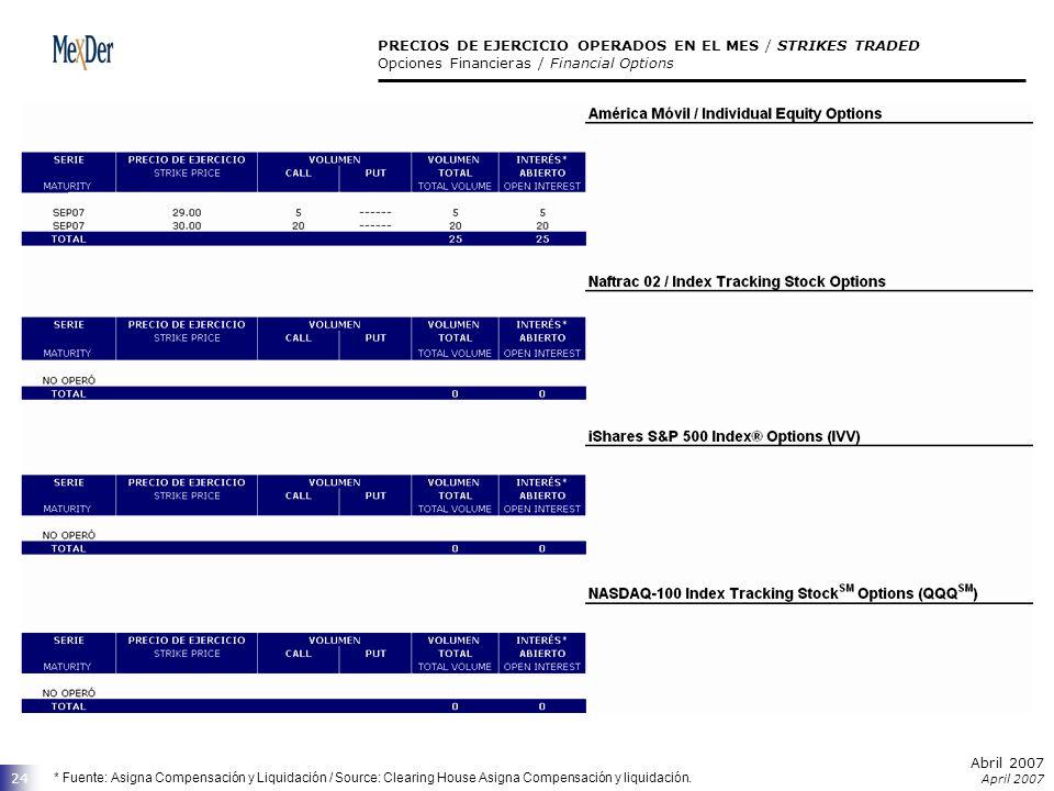 Abril 2007 April 2007 24 PRECIOS DE EJERCICIO OPERADOS EN EL MES / STRIKES TRADED Opciones Financieras / Financial Options * Fuente: Asigna Compensaci