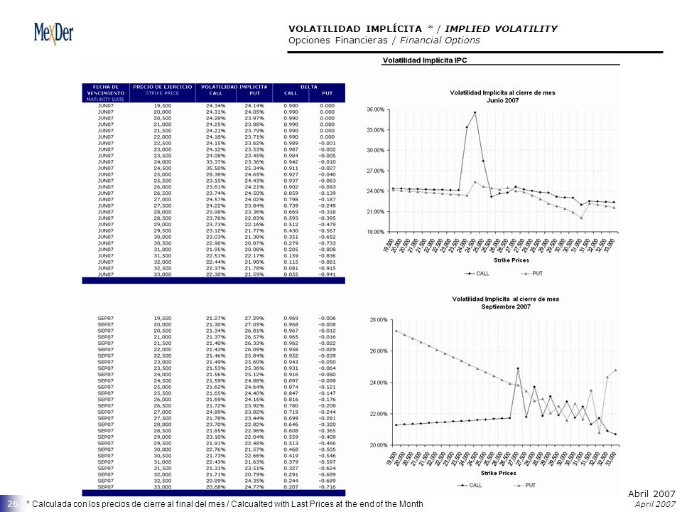 Abril 2007 April 2007 26 VOLATILIDAD IMPLÍCITA * / IMPLIED VOLATILITY Opciones Financieras / Financial Options * Calculada con los precios de cierre al final del mes / Calcualted with Last Prices at the end of the Month