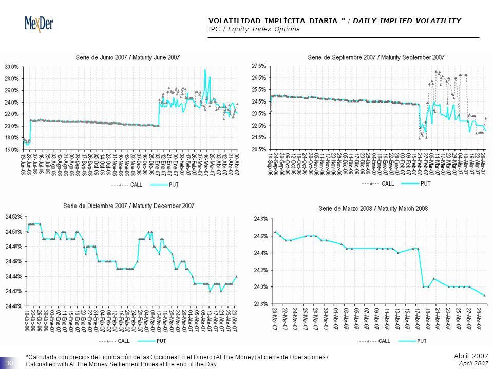 Abril 2007 April 2007 30 VOLATILIDAD IMPLÍCITA DIARIA * / DAILY IMPLIED VOLATILITY IPC / Equity Index Options *Calculada con precios de Liquidación de las Opciones En el Dinero (At The Money) al cierre de Operaciones / Calcualted with At The Money Settlement Prices at the end of the Day.