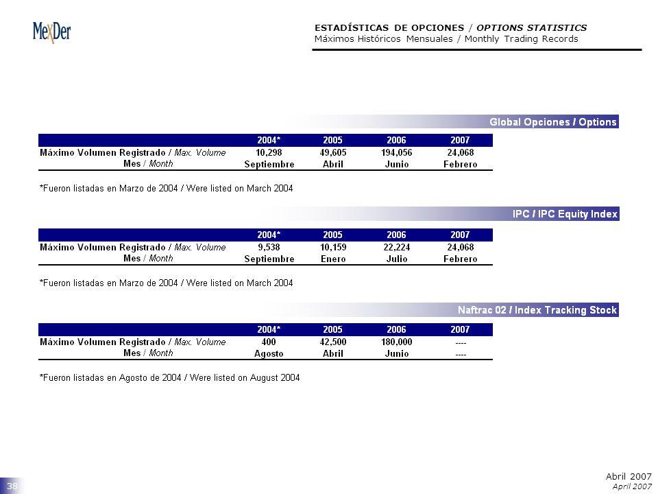 Abril 2007 April 2007 38 ESTADÍSTICAS DE OPCIONES / OPTIONS STATISTICS Máximos Históricos Mensuales / Monthly Trading Records