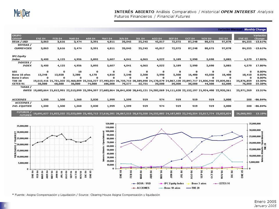 8 INTERÉS ABIERTO Análisis Comparativo / Historical OPEN INTEREST Analysis Futuros Financieros / Financial Futures Enero 2005 January 2005