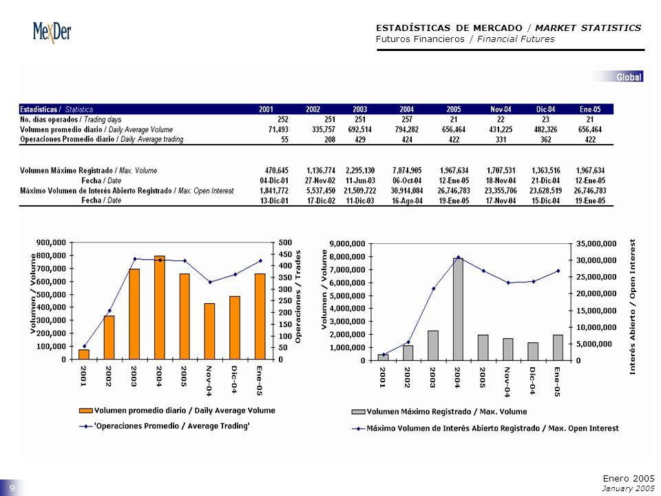 9 ESTADÍSTICAS DE MERCADO / MARKET STATISTICS Futuros Financieros / Financial Futures Enero 2005 January 2005