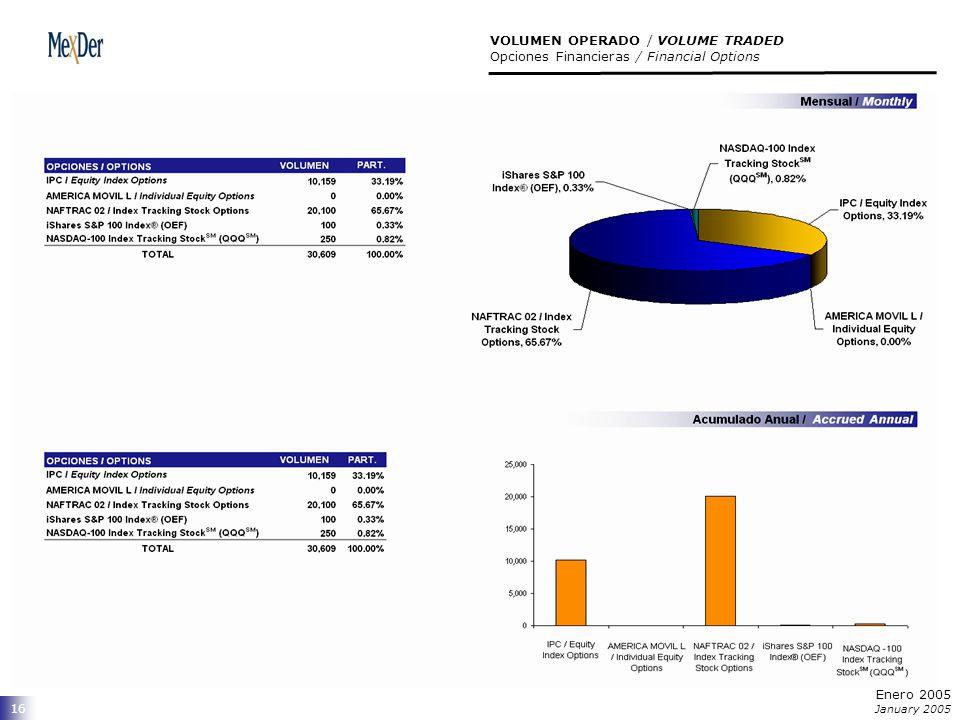 16 VOLUMEN OPERADO / VOLUME TRADED Opciones Financieras / Financial Options Enero 2005 January 2005