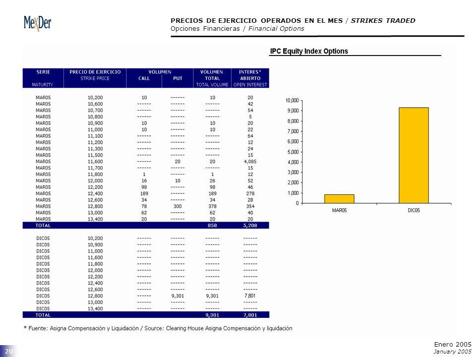 20 PRECIOS DE EJERCICIO OPERADOS EN EL MES / STRIKES TRADED Opciones Financieras / Financial Options Enero 2005 January 2005