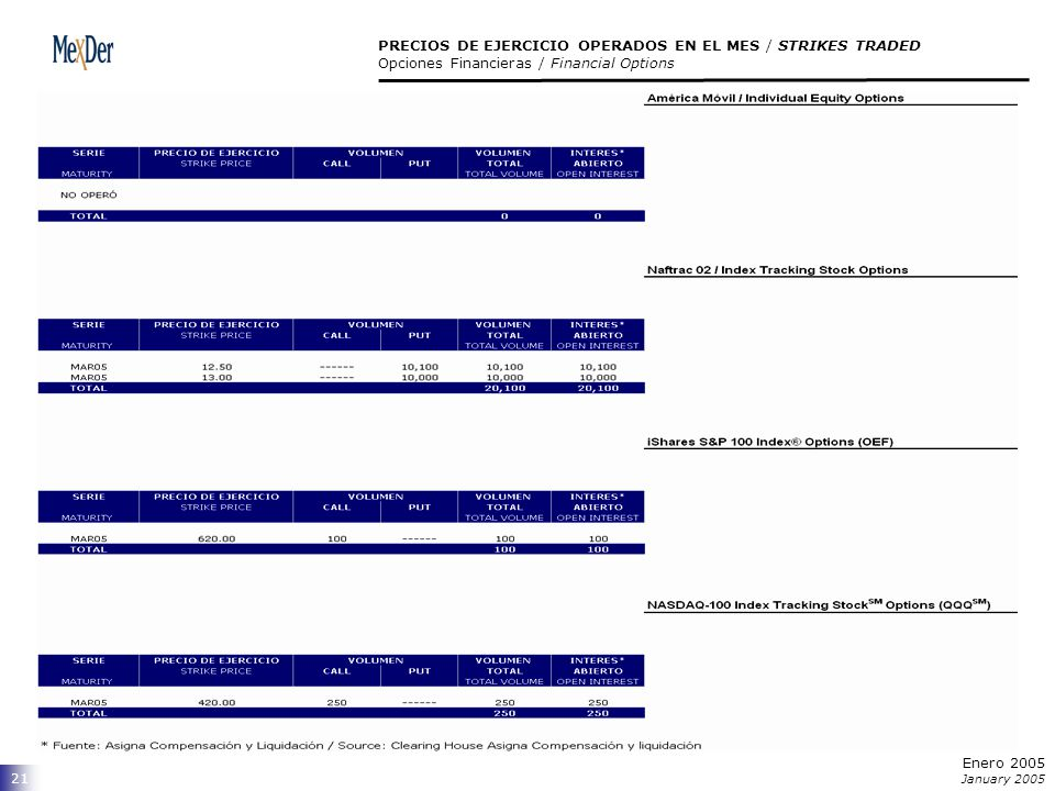 21 PRECIOS DE EJERCICIO OPERADOS EN EL MES / STRIKES TRADED Opciones Financieras / Financial Options Enero 2005 January 2005
