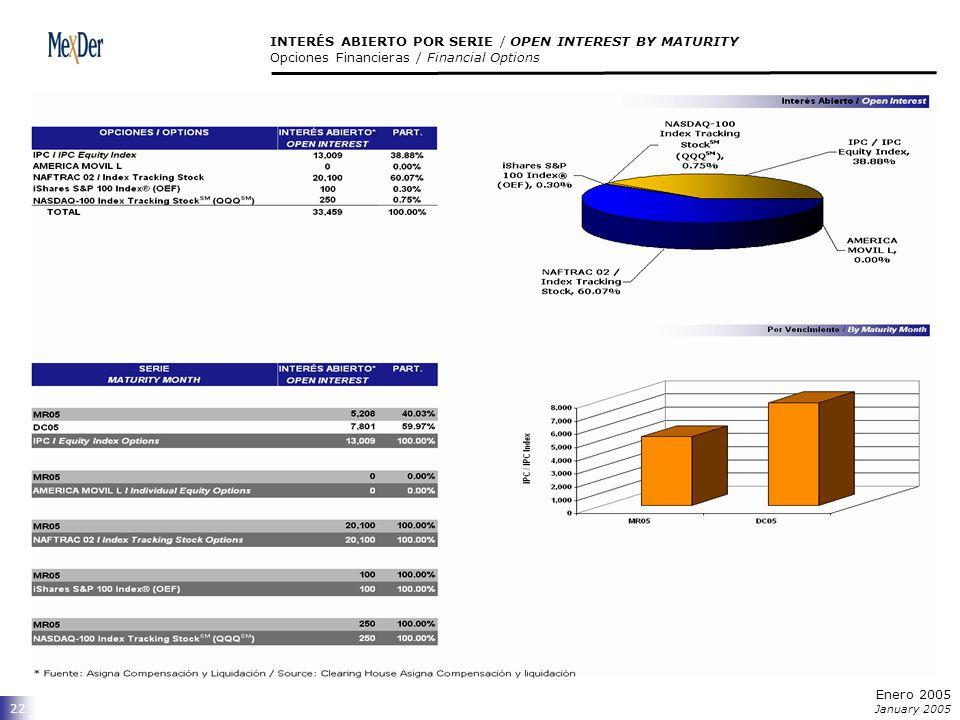 22 INTERÉS ABIERTO POR SERIE / OPEN INTEREST BY MATURITY Opciones Financieras / Financial Options Enero 2005 January 2005