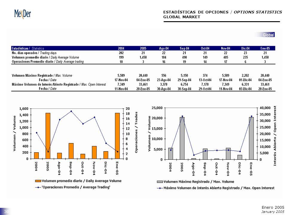 30 ESTADÍSTICAS DE OPCIONES / OPTIONS STATISTICS GLOBAL MARKET Enero 2005 January 2005