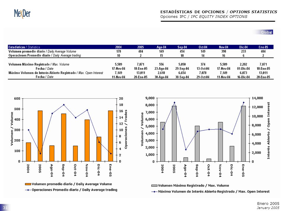 31 ESTADÍSTICAS DE OPCIONES / OPTIONS STATISTICS Opciones IPC / IPC EQUITY INDEX OPTIONS Enero 2005 January 2005