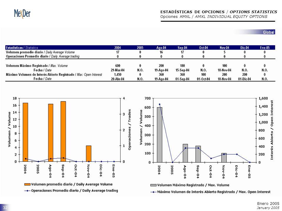32 ESTADÍSTICAS DE OPCIONES / OPTIONS STATISTICS Opciones AMXL / AMXL INDIVIDUAL EQUITY OPTIONS Enero 2005 January 2005