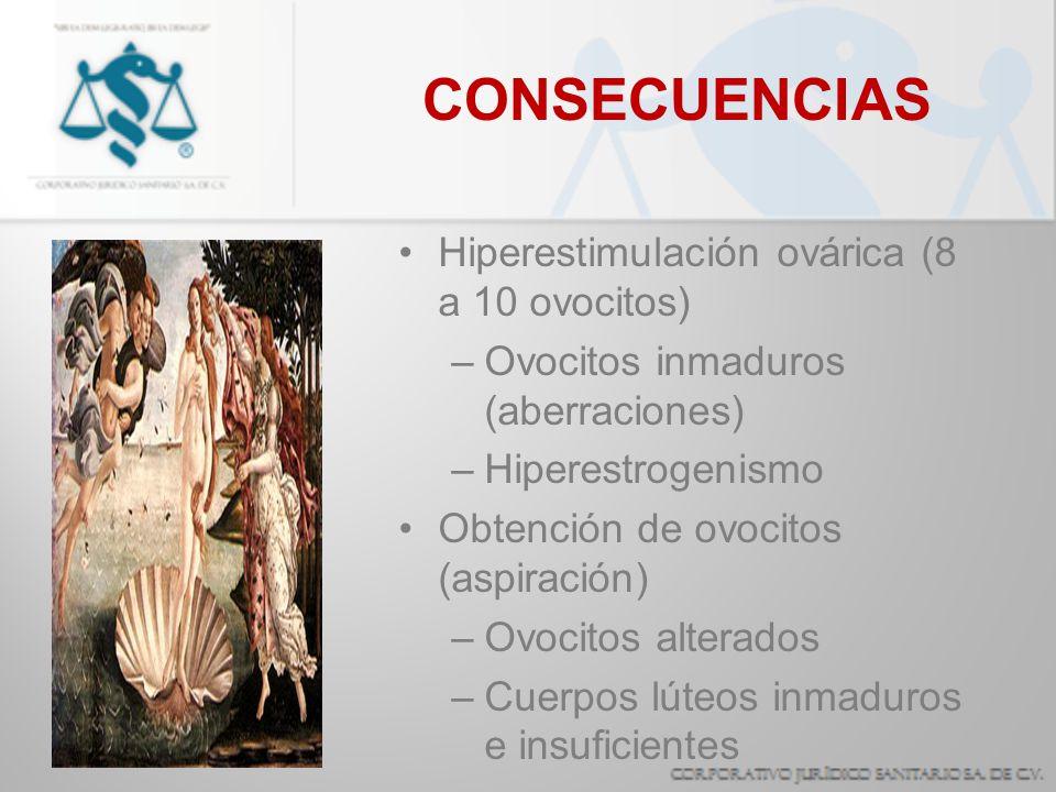 Hiperestimulación ovárica (8 a 10 ovocitos) –Ovocitos inmaduros (aberraciones) –Hiperestrogenismo Obtención de ovocitos (aspiración) –Ovocitos alterad
