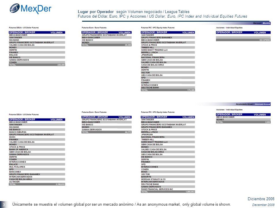 Diciembre 2008 December 2008 3 Lugar por Operador según Volumen negociado / League Tables Futuros del Dólar, Euro, IPC y Acciones / US Dollar, Euro, I