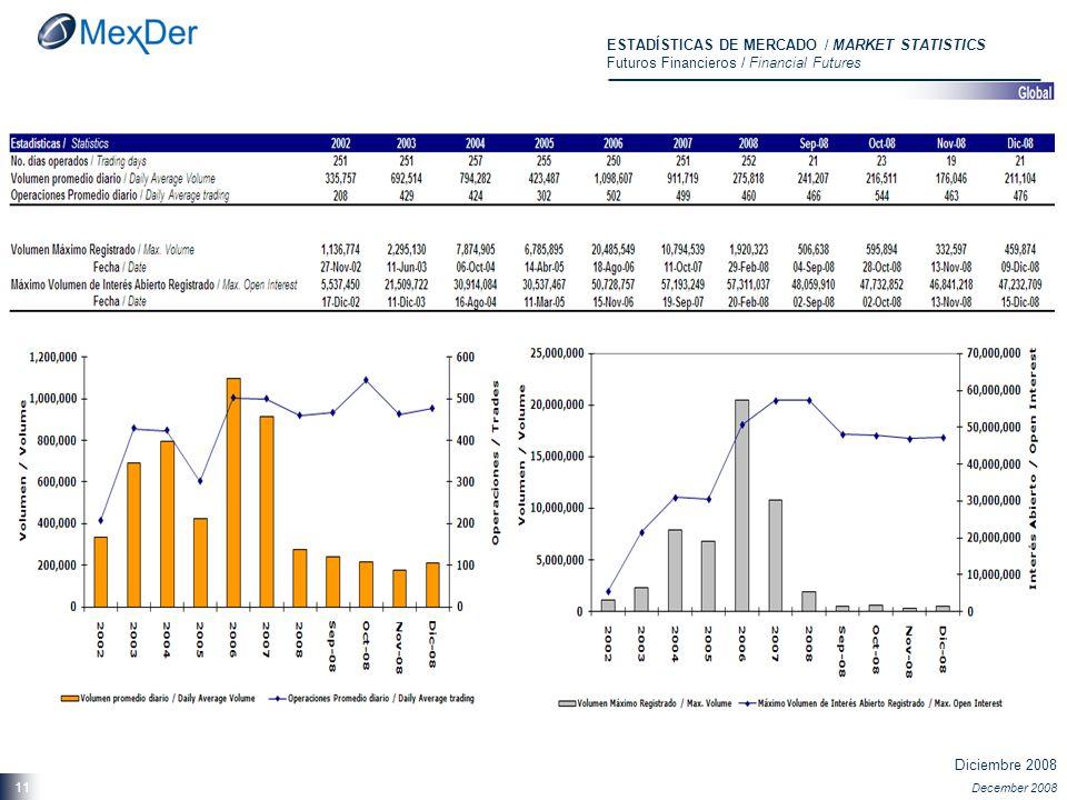 Diciembre 2008 December 2008 11 ESTADÍSTICAS DE MERCADO / MARKET STATISTICS Futuros Financieros / Financial Futures