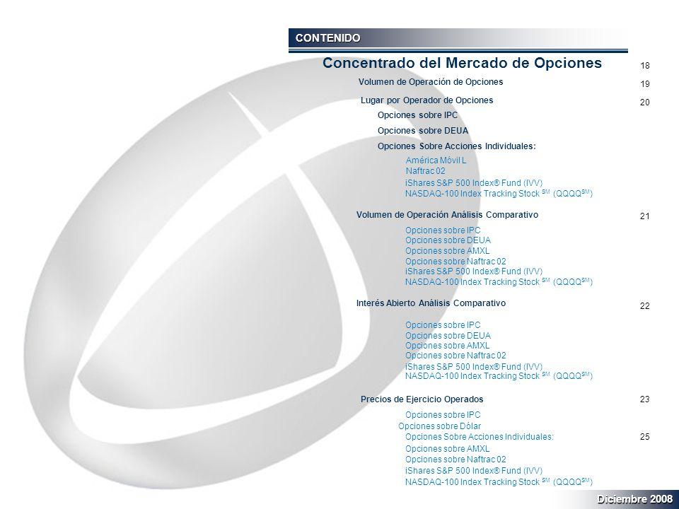 CONTENIDO Volumen de Operación de Opciones Lugar por Operador de Opciones Opciones sobre IPC Opciones sobre DEUA Opciones Sobre Acciones Individuales: América Móvil L Naftrac 02 iShares S&P 500 Index® Fund (IVV) NASDAQ-100 Index Tracking Stock SM (QQQQ SM ) Volumen de Operación Análisis Comparativo Opciones sobre IPC Opciones sobre DEUA Opciones sobre AMXL Opciones sobre Naftrac 02 iShares S&P 500 Index® Fund (IVV) NASDAQ-100 Index Tracking Stock SM (QQQQ SM ) Interés Abierto Análisis Comparativo Opciones sobre IPC Opciones sobre DEUA Opciones sobre AMXL Opciones sobre Naftrac 02 iShares S&P 500 Index® Fund (IVV) NASDAQ-100 Index Tracking Stock SM (QQQQ SM ) Precios de Ejercicio Operados Opciones sobre IPC Opciones sobre Dólar Opciones Sobre Acciones Individuales: Opciones sobre AMXL Opciones sobre Naftrac 02 iShares S&P 500 Index® Fund (IVV) NASDAQ-100 Index Tracking Stock SM (QQQQ SM ) 18 19 20 21 22 23 25 Concentrado del Mercado de Opciones Diciembre 2008