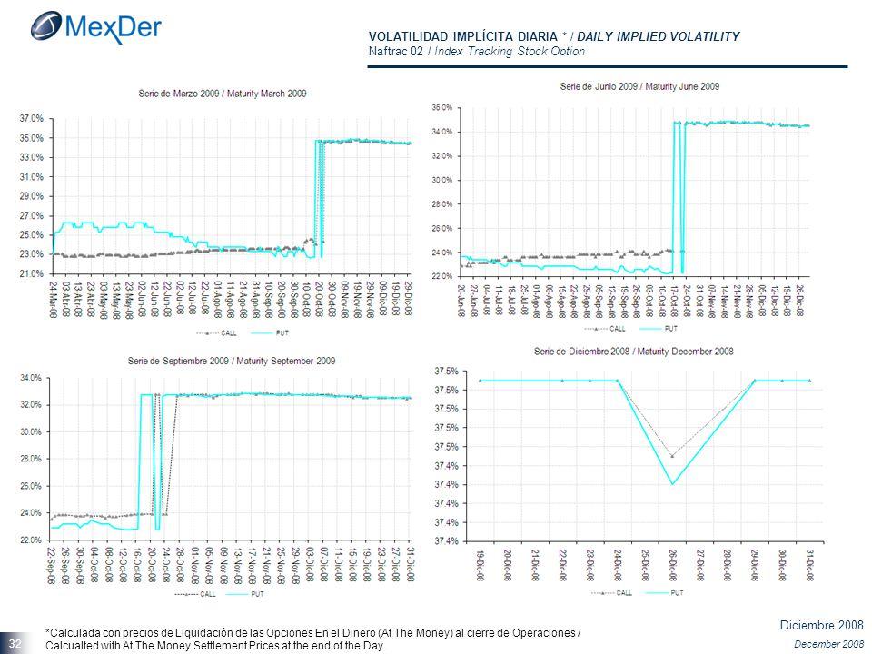 Diciembre 2008 December 2008 32 VOLATILIDAD IMPLÍCITA DIARIA * / DAILY IMPLIED VOLATILITY Naftrac 02 / Index Tracking Stock Option *Calculada con prec