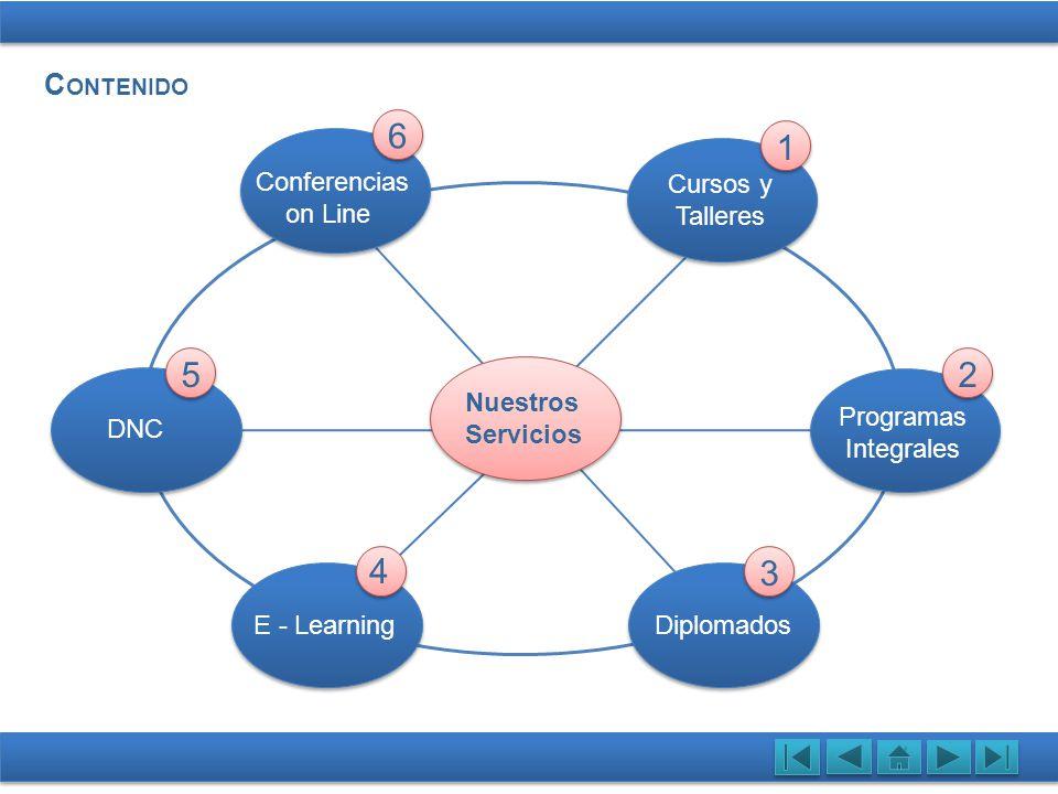 C ONTENIDO Cursos y Talleres Programas Integrales Programas Integrales DiplomadosE - Learning Nuestros Servicios E - Learning DNC Conferencias on Line