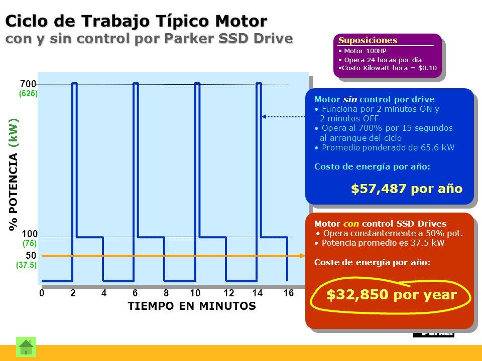 700 (525) 100 (75) 50 (37.5) TIEMPO EN MINUTOS 0 2 4 6 8 10 12 14 16 Suposiciones Motor 100HP Opera 24 horas por día Costo Kilowatt hora = $0.10 Motor sin control por drive Funciona por 2 minutos ON y 2 minutos OFF Opera al 700% por 15 segundos al arranque del ciclo Promedio ponderado de 65.6 kW Costo de energía por año: $57,487 por año Motor con control SSD Drives Opera constantemente a 50% pot.