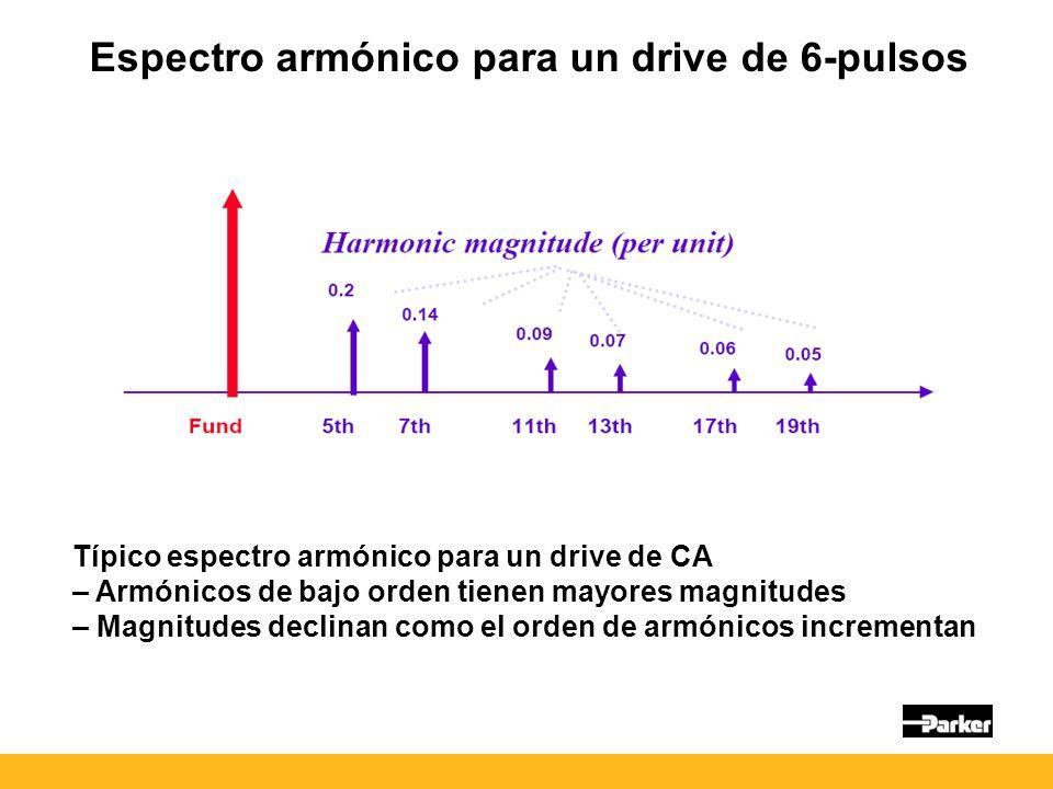 Espectro armónico para un drive de 6-pulsos Típico espectro armónico para un drive de CA – Armónicos de bajo orden tienen mayores magnitudes – Magnitudes declinan como el orden de armónicos incrementan
