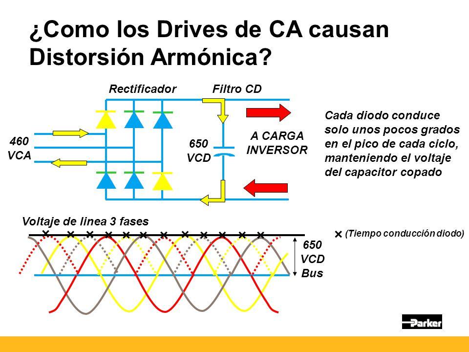 ¿Como los Drives de CA causan Distorsión Armónica.