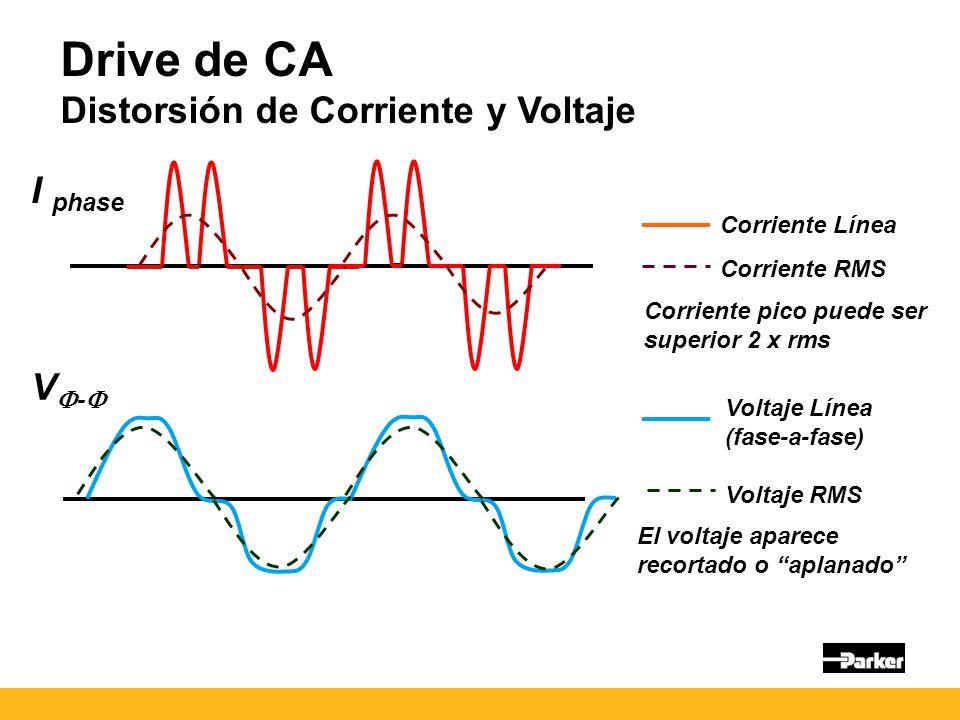 Drive de CA Distorsión de Corriente y Voltaje Corriente Línea Corriente RMS Voltaje Línea (fase-a-fase) Voltaje RMS I phase V - Corriente pico puede ser superior 2 x rms El voltaje aparece recortado o aplanado