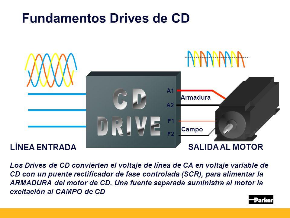 Fundamentos Drives de CD Los Drives de CD convierten el voltaje de línea de CA en voltaje variable de CD con un puente rectificador de fase controlada (SCR), para alimentar la ARMADURA del motor de CD.
