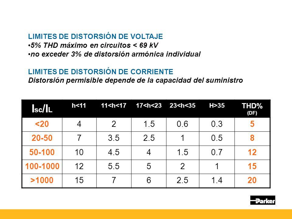 LIMITES DE DISTORSIÓN DE VOLTAJE 5% THD máximo en circuitos < 69 kV no exceder 3% de distorsión armónica individual LIMITES DE DISTORSIÓN DE CORRIENTE Distorsión permisible depende de la capacidad del suministro I sc /I L h<1111<h<1717<h<2323<h<35H>35 THD% (DF) <20421.50.60.35 20-5073.52.510.58 50-100104.541.50.712 100-1000125.552115 >100015762.51.420