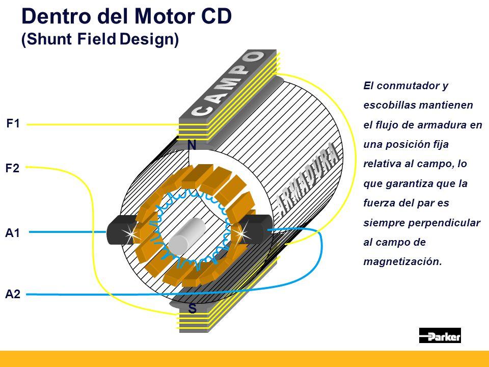 Dentro del Motor CD (Shunt Field Design) A1 A2 F1 F2 El conmutador y escobillas mantienen el flujo de armadura en una posición fija relativa al campo, lo que garantiza que la fuerza del par es siempre perpendicular al campo de magnetización.