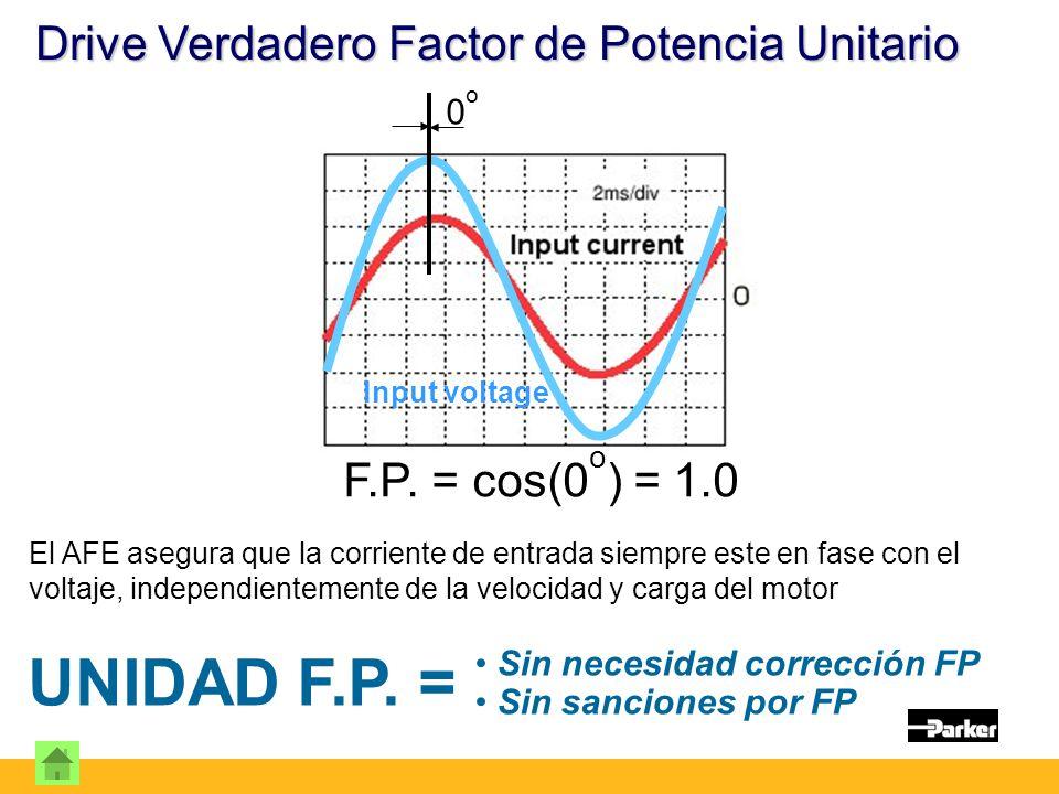 Drive Verdadero Factor de Potencia Unitario Input voltage 0o0o F.P.
